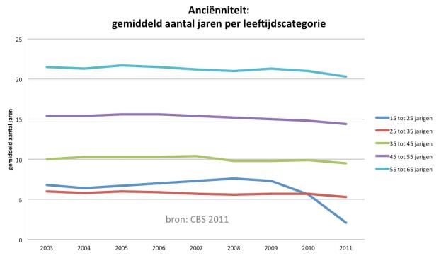 Ancienniteit per leeftijdscategorie - CBS cijfers 2011 - Sander van Lingen