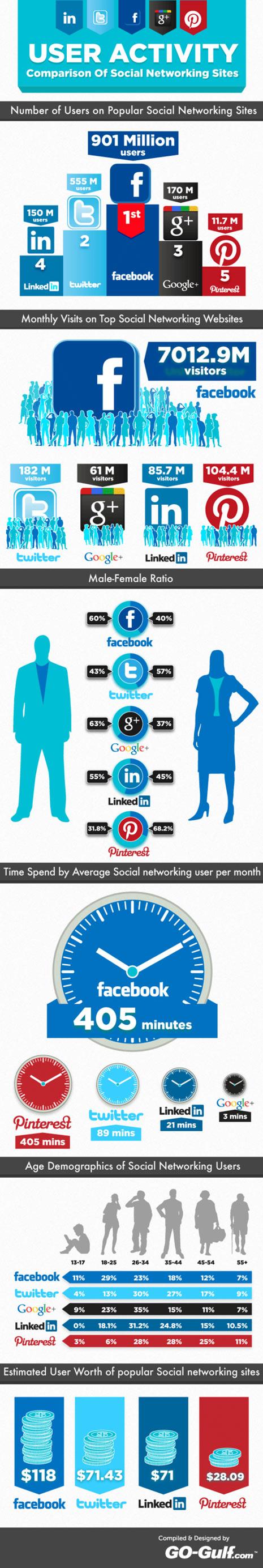 Infographic - gebruikers aantallen & activiteit op de sociale netwerken